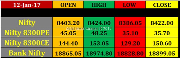 Today's stock Market closing rates 12 jan. 2017
