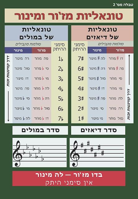 Table 2: major and minor keys