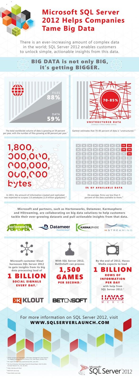SQL Server 2012 Infographic