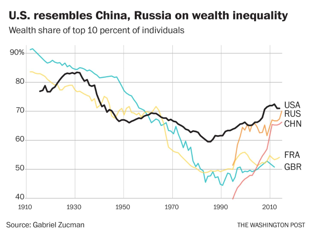 Weath share of the top 10 percent of individuals in the U.S., U.K., France, Russia, and China. Data: Gabriel Zucman / World Inequality Database. Graphic: Christopher Ingraham / The Washington Post