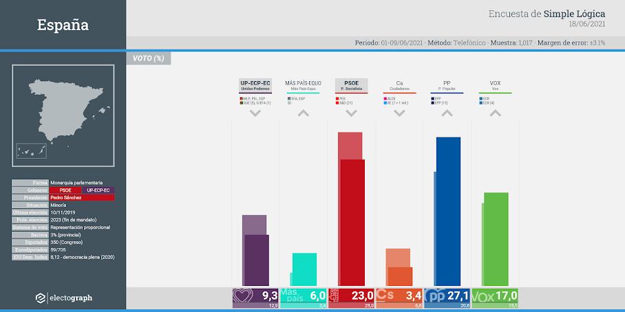 Gráfico de la encuesta para elecciones generales en España realizada por Simple Lógica, 18 de junio de 2021