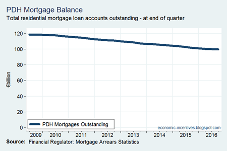 Economic Incentives: Mortgage repayments accelerate capital reduction