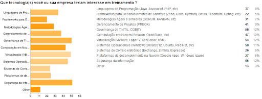 1ª Pesquisa sobre demandas de treinamento em TI na Bahia 3