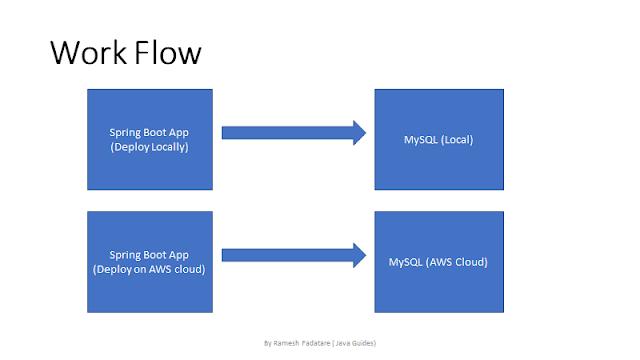 Deploying Spring Boot MySQL CRUD REST API Application on AWS using Elastic Beanstalk