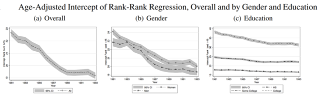 Age-adjusted intercept of rank-rank regression of U.S. wage earners, overall and by gender and education, 1981-1993. Based on a rank-rank summary measure of mobility, mobility has declined over the last two decades. The increase in the slope coefficient in the rank-rank regression over time combined with the decrease in the intercept suggests that not only does one's place in the initial earnings distribution matter more today than in the past, but that on average, individuals are experiencing fewer gains in rank over a working lifetime. Graphic: Carr and Wiemers, 2016 / Washington Center for Equitable Growth
