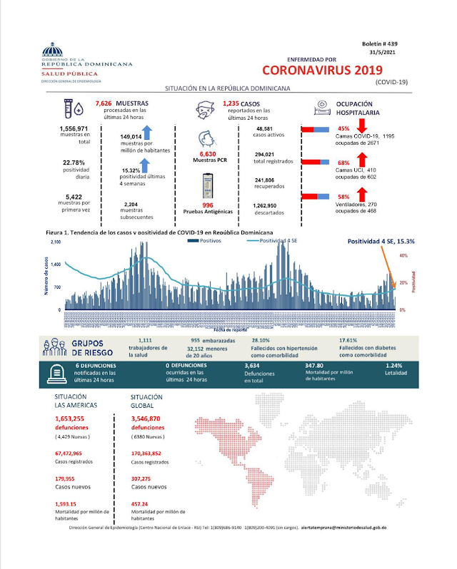 Salud Pública reporta 1,235 nuevos casos de coronavirus; 30 en Barahona