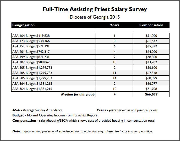 note  priests salaries 687 x 539 · jpeg