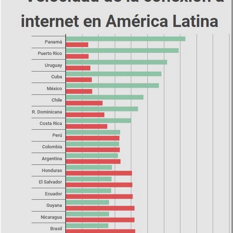 Velocidad de internet en Bolivia mejora pero no lo suficiente; descargar 5GB demora 6 horas