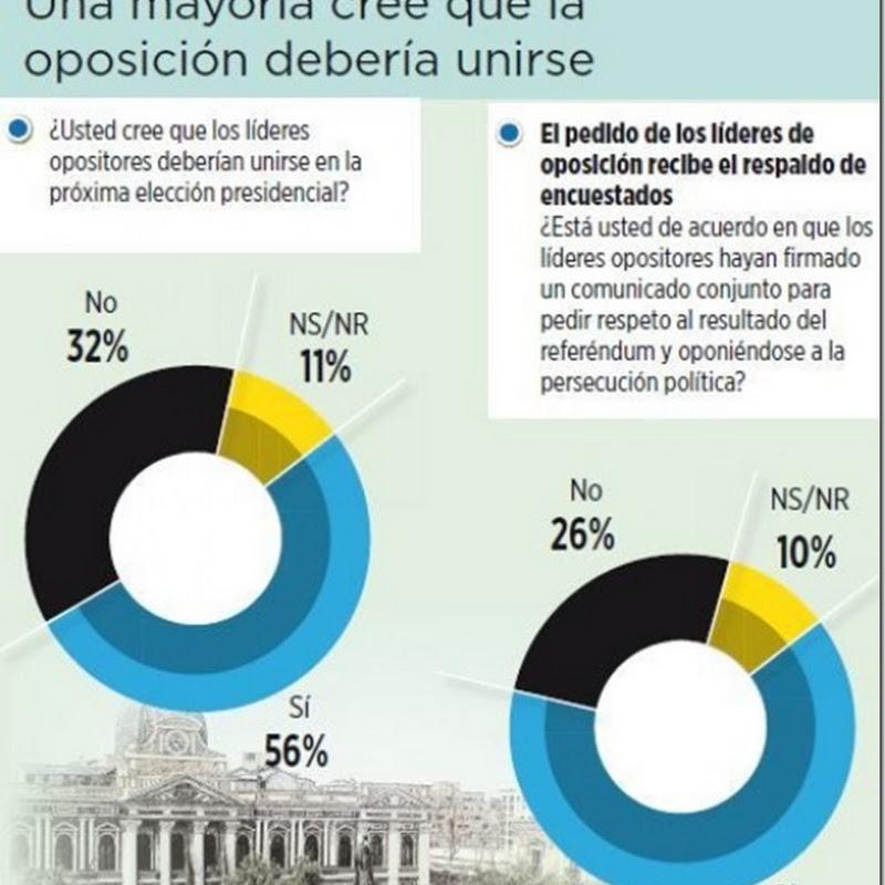 Encuesta: 56% apoya unión de oposición para enfrentar a Evo Morales