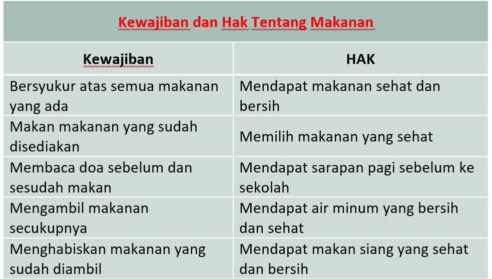 Kunci Jawaban Halaman 25, 26, 27, 28, 29, 30, 31 Tema 4 Kelas 3