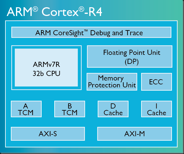 Cortex-R4-chip-diagram-LG