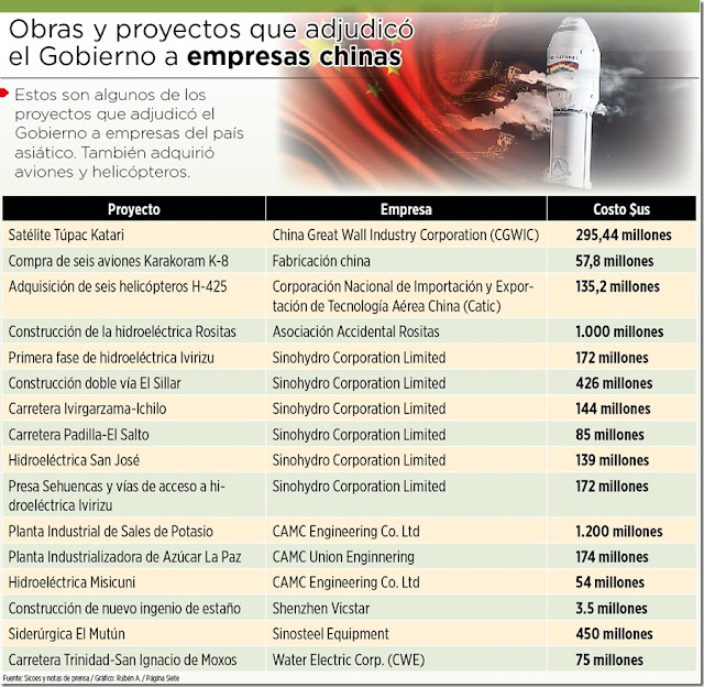Gobierno compró un satélite, aviones y adjudicó millonarias obras a firmas chinas