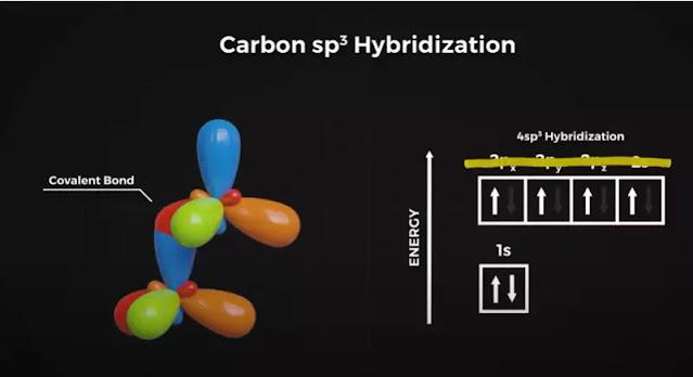 carbon sp3 hybridization_1
