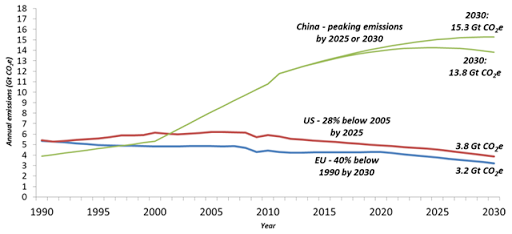 Annual CO2 emissions between 1990 and 2030 for the European Union, United States, and China. The projected emissions of the European Union, United States and China in 2030 are presented. We estimate that the collective annual emissions from this group were 21.1 Gt CO2e in 2010. The emissions from this group are projected to be 22.3 Gt CO2e in 2030 in the case where China's annual emissions peak in 2030, and 20.9 CO2e in 2030 if the peak is in 2025. Graphic: Boyd, et al., 2015