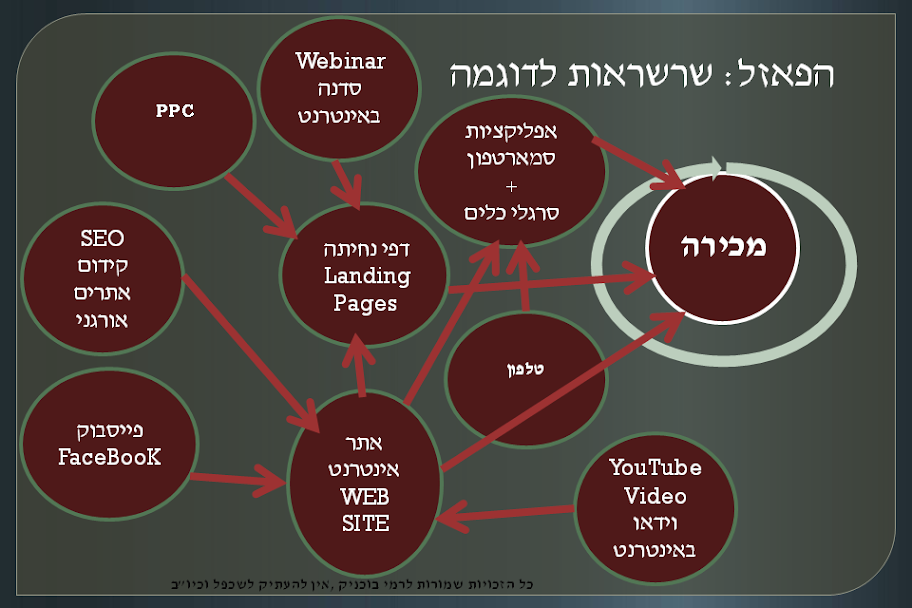 אסטרטגיה שיווקית באינטרנט