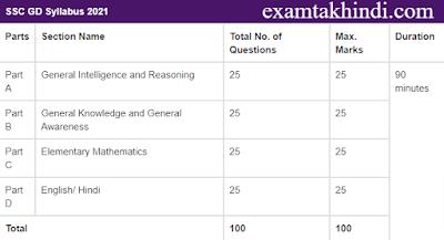 SSC GD Exam Syllabus