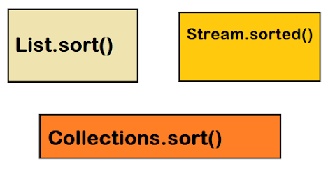 3 ways to sort a List in Java 8 and 11 - Example Tutorial