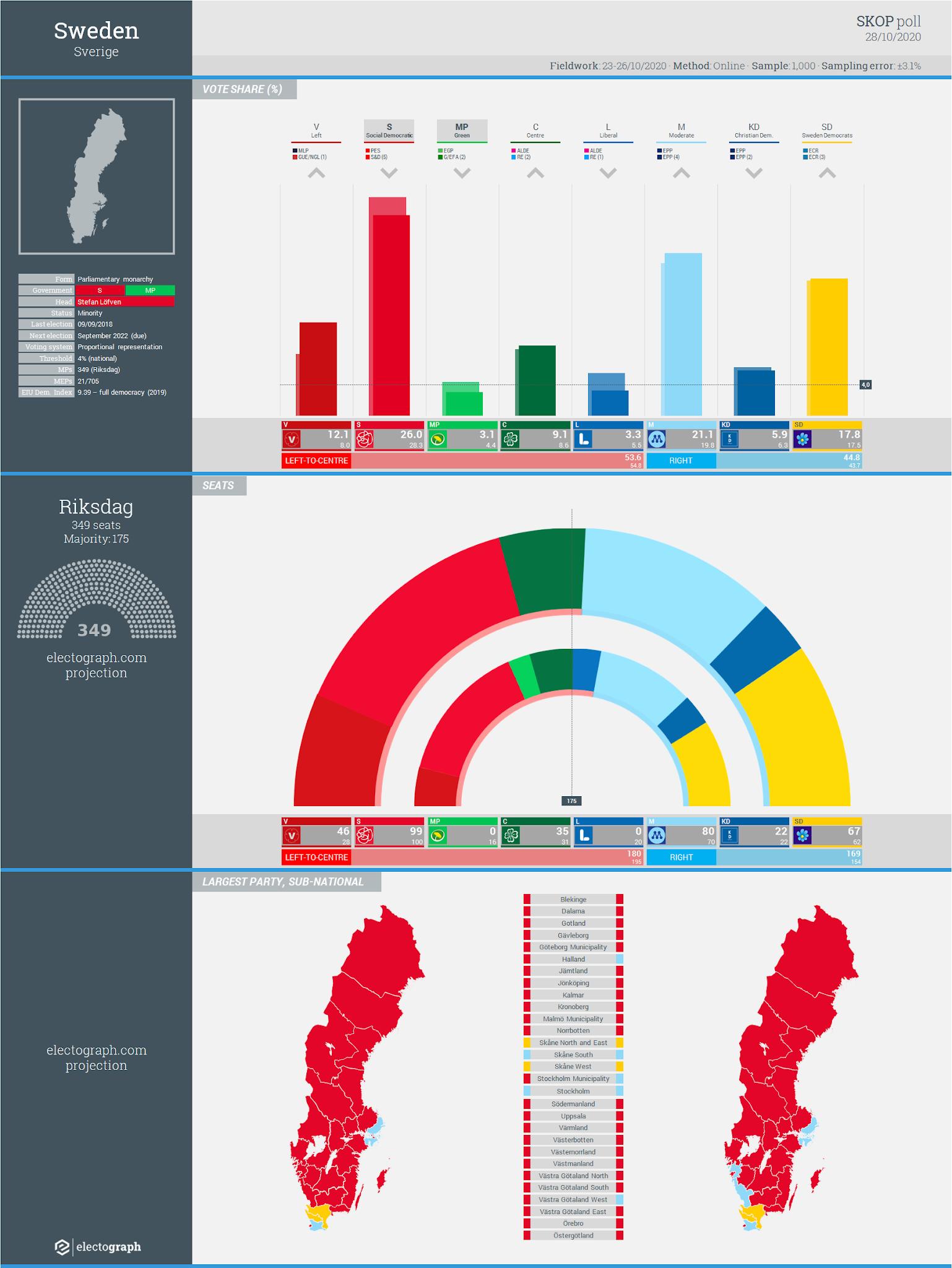 SWEDEN: Skop poll chart, 28 October 2020