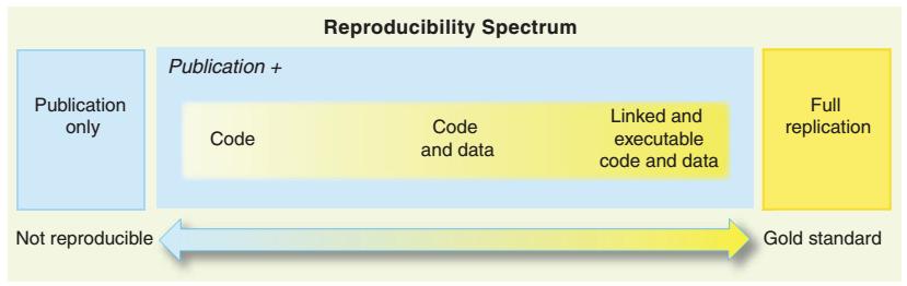 (Peng 2011)-Reproducibility Spectrum