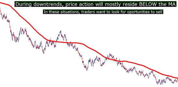 cara identifikasi trend dengan moving average