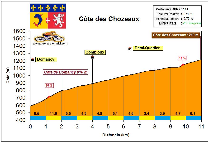 Altimetría Côte des Chozaux