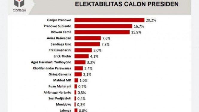 Survei Y-Publica: Elektabilitas Ganjar 20 Persen, Puan 0,7 Persen
