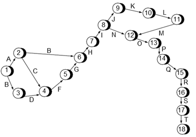 Network diagram for construction activity