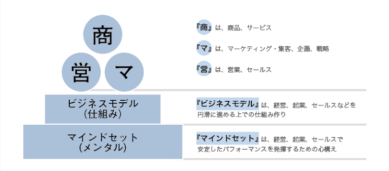 ビジネス、営業の図、ビジネスモデル(仕組み)・マインドセット(メンタル)