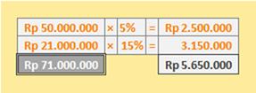 contoh penghitungan pajak penghasilan