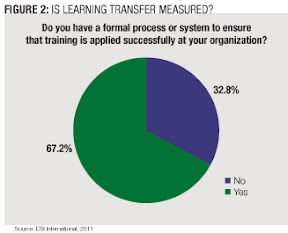 How to Facilitate True Learning Transfer - Chief Learning