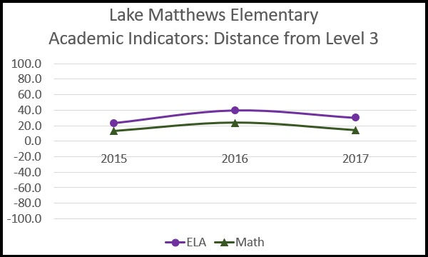 Line graph showing performance of Lake Matthews Elementary on the English and Math tests for 2015, 2016, and 2017. In all three years, they score between 14 and 21 points above proficiency in math and between 22 and 40 points above proficiency in English.