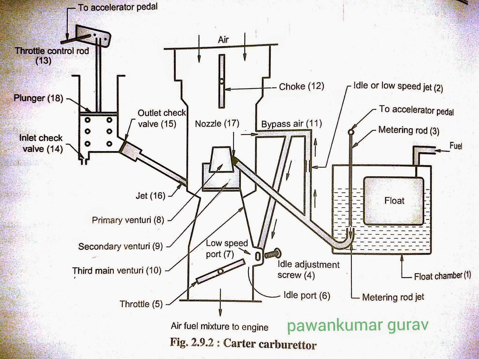 carter carburetor diagram wiring library u2022 rh wiremea com carter yf carburetor diagram carter ys carburetor diagram