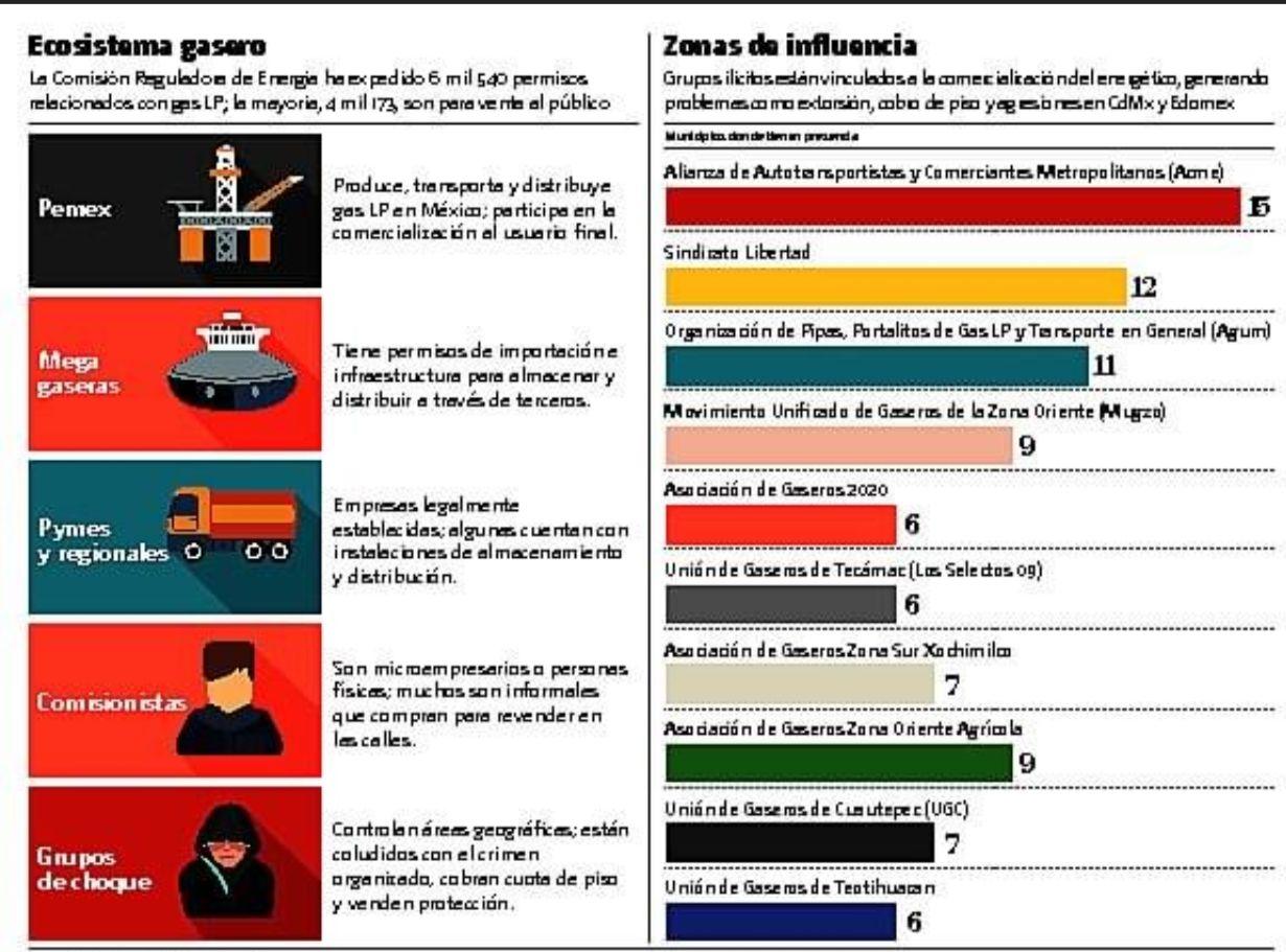 """Distribución, dominada por """"grupos mafiosos"""": gaseras"""