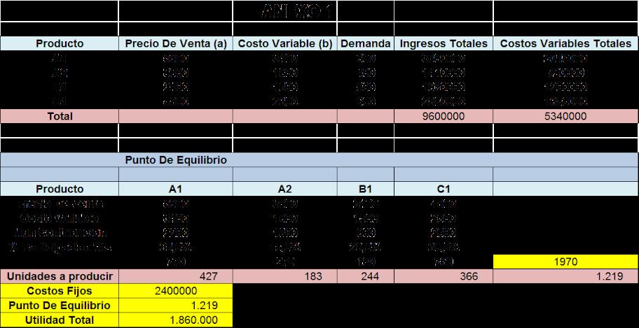 Análisis de capacidad y punto de equilibrio
