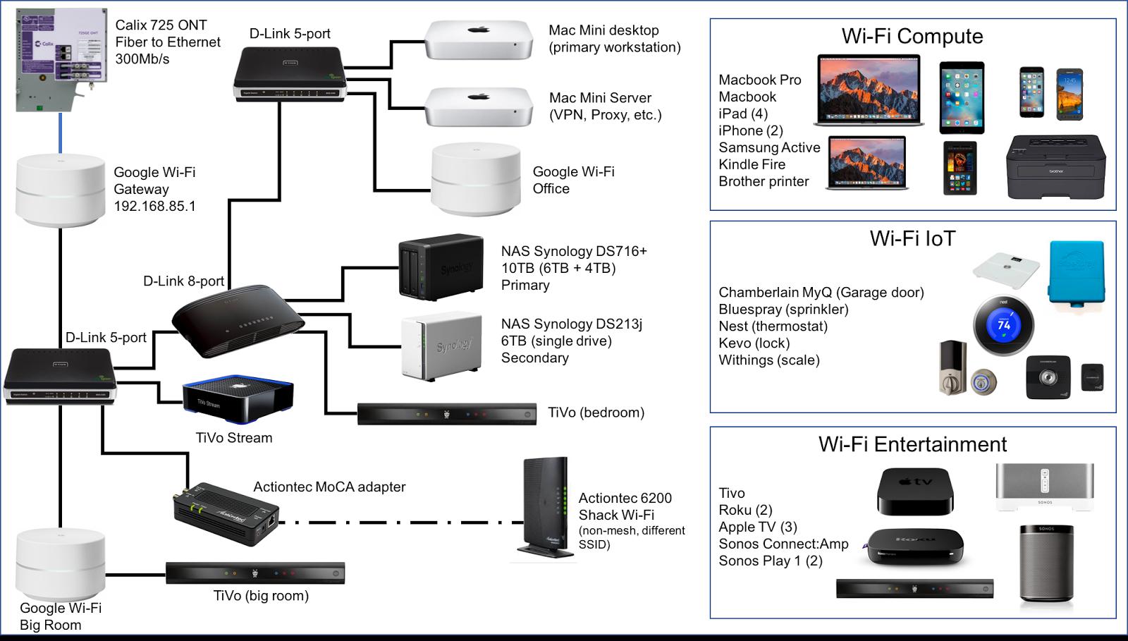 Google Wifi with FIOS, TiVo and MoCA - Google Wifi Help