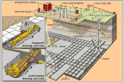 General Terms In Mining