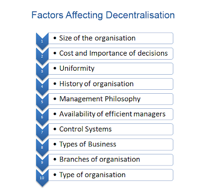 factors affecting influencing decentralisation