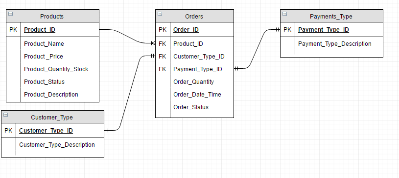 Entity relationship diagram erd for point of sale system pos point of sale system erd ccuart Image collections