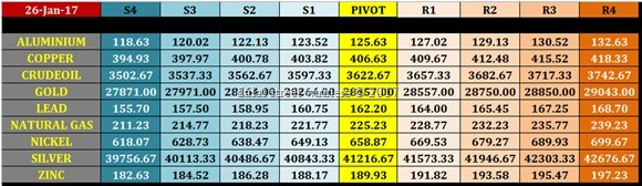 mcx commodity pivot levels for 27 jan 2017