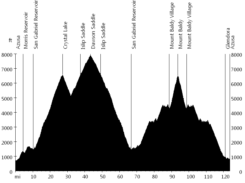 Dawson Saddle and Mount Baldy • Route Profile