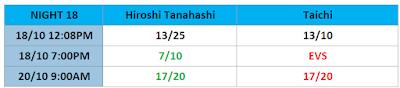 G1 Climax 31 Betting: Hiroshi Tanahashi .vs. Taichi