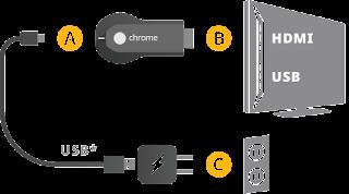 Branchement du Chromecast