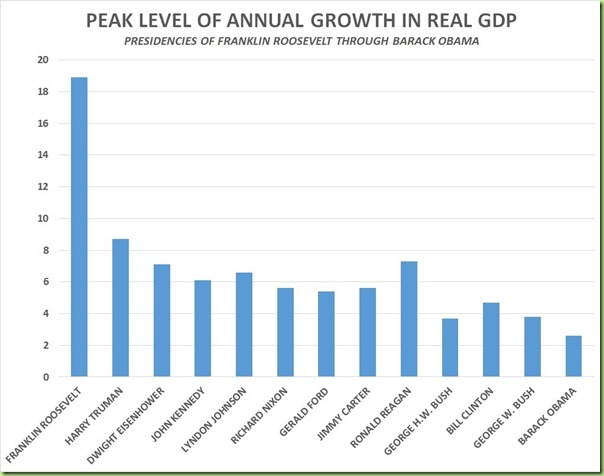 13th of 13 economic growth