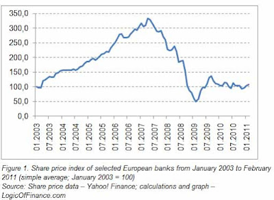 Share price index of selected European banks