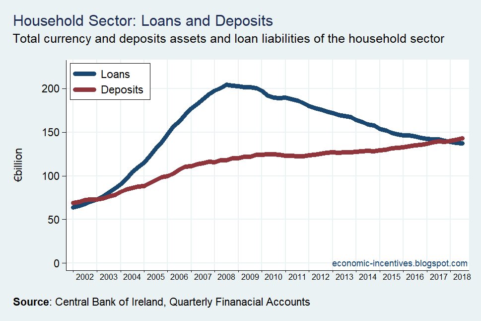 [Household+Sector+Loans+and+Deposits+2002-2018+CB+Data%5B2%5D]