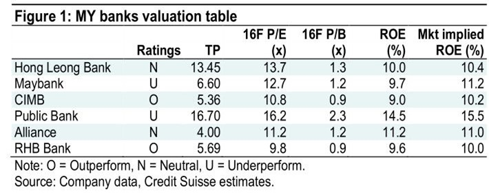 malaysian bank valuation