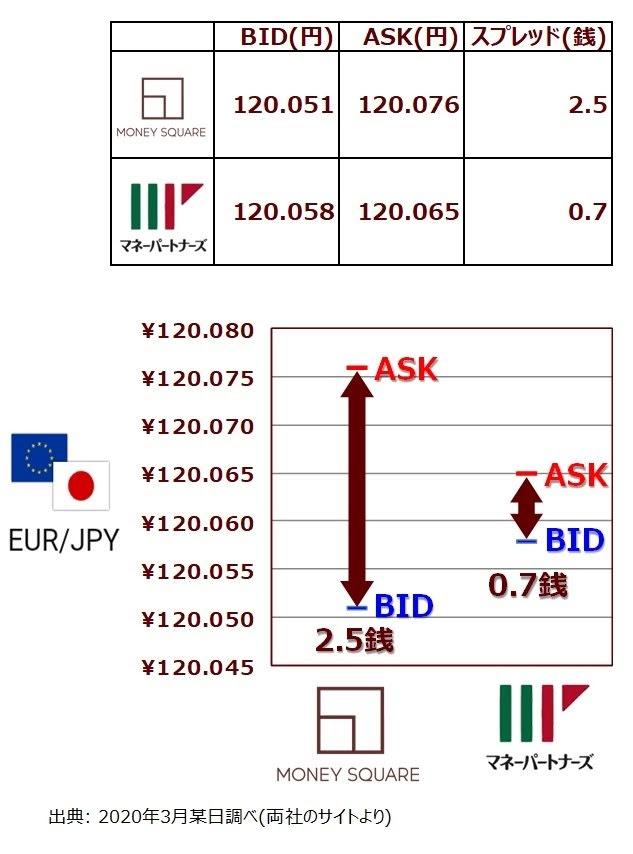 EUR/JPYのスプレッドとスワップの比較(マネースクエアとマネーパートナーズ)