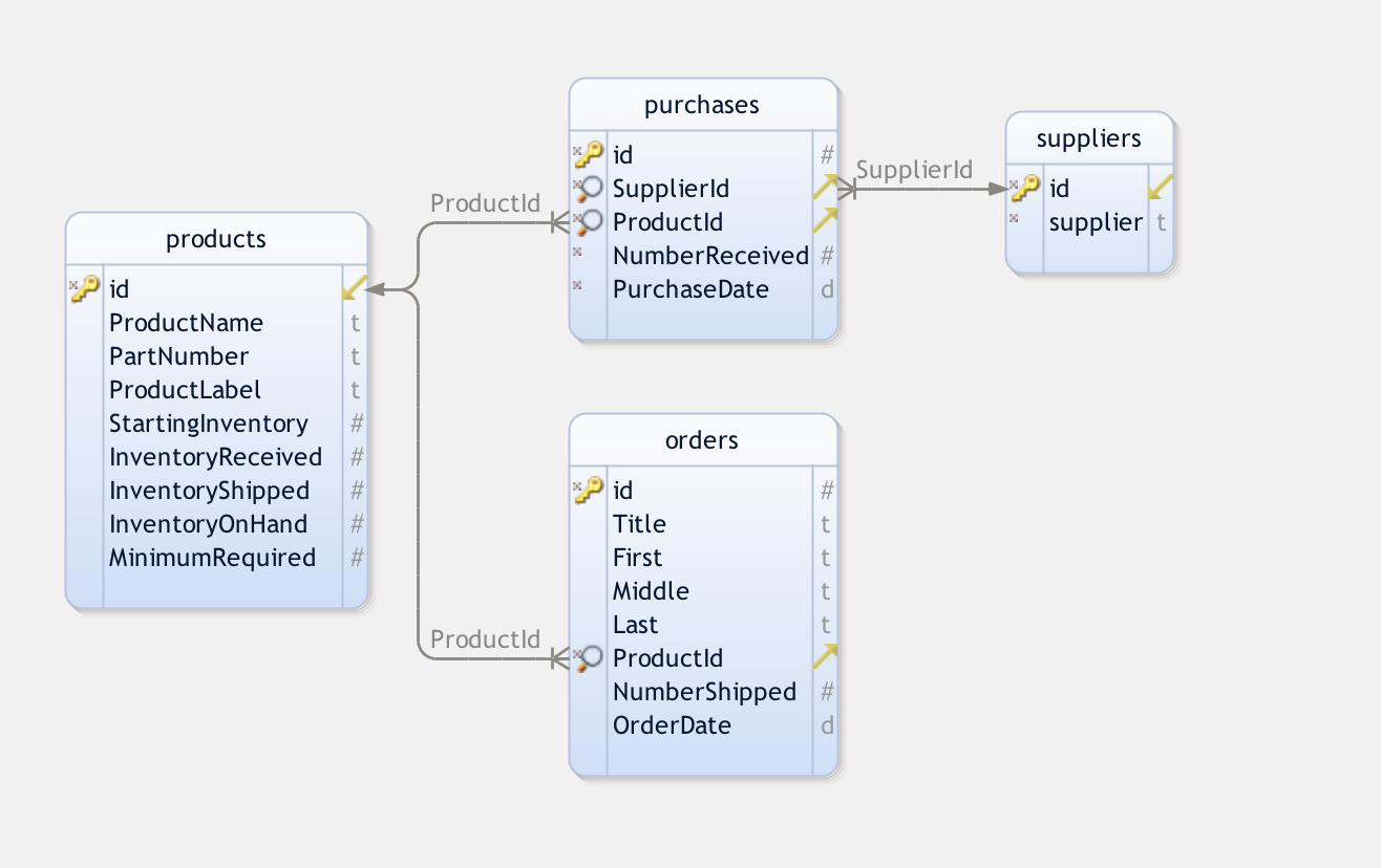 Creating a Custom Inventory Management Application in PHP and MySQL