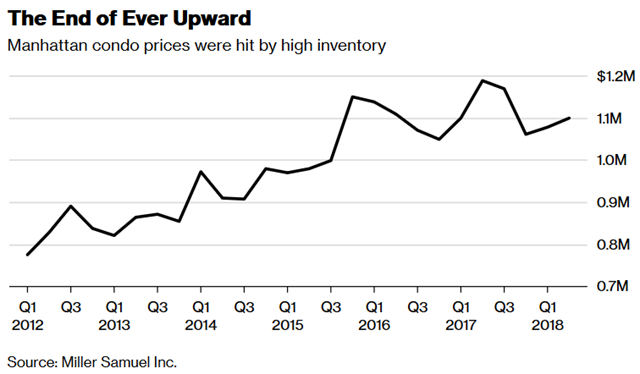 Manhattan condo prices, 2012-2018. Data: Miller Samuel Inc. Graphic: Bloomberg News