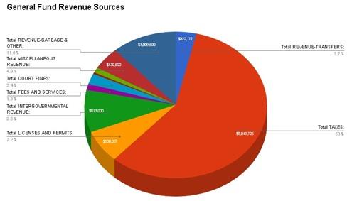 2016-06-14 Budget Revenues
